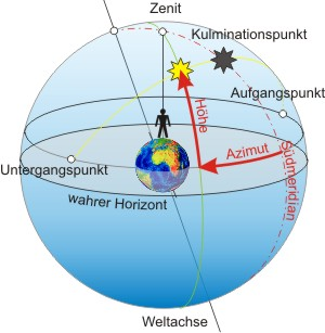 Figure: Bild zum Zenit